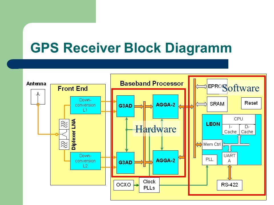 GPS Receiver Block Diagramm