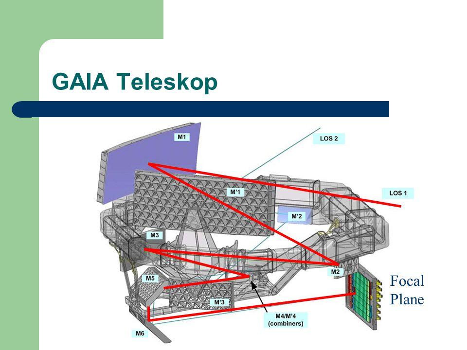 GAIA Teleskop Focal Plane