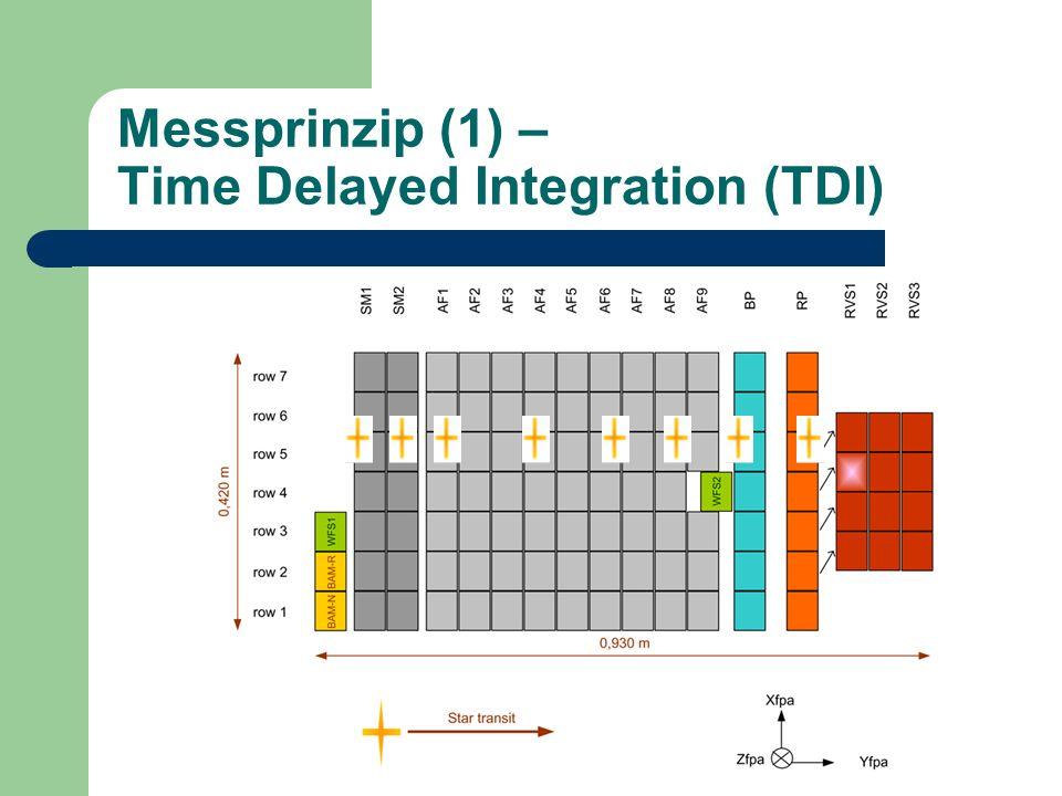 Messprinzip (1) – Time Delayed Integration (TDI)