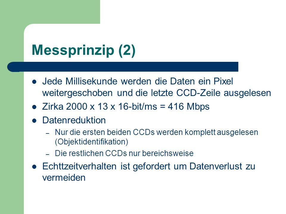 Messprinzip (2)Jede Millisekunde werden die Daten ein Pixel weitergeschoben und die letzte CCD-Zeile ausgelesen.