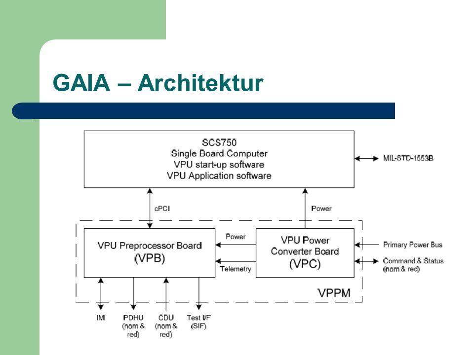 GAIA – Architektur