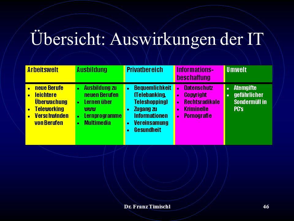 Übersicht: Auswirkungen der IT