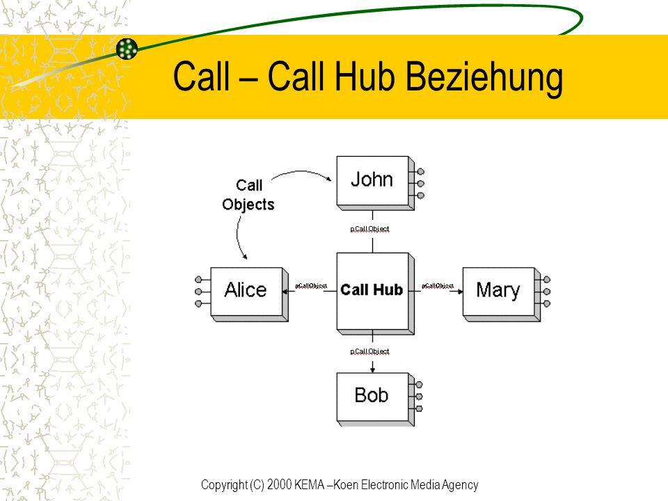 Call – Call Hub Beziehung