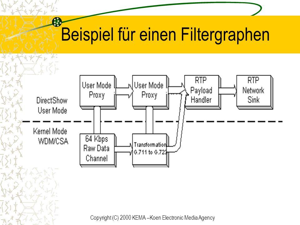 Beispiel für einen Filtergraphen