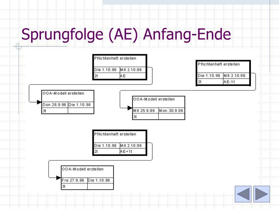 Sprungfolge (AE) Anfang-Ende
