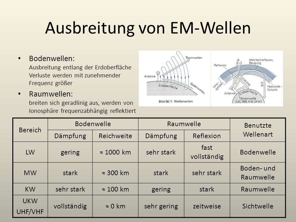 Ausbreitung von EM-Wellen