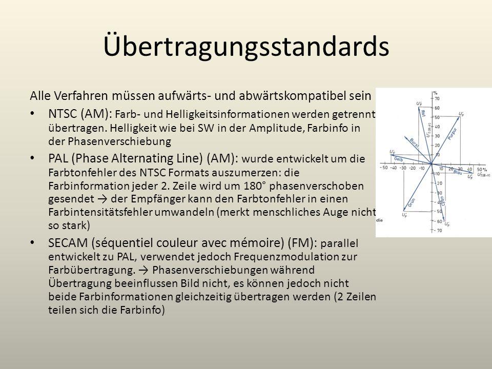 Übertragungsstandards