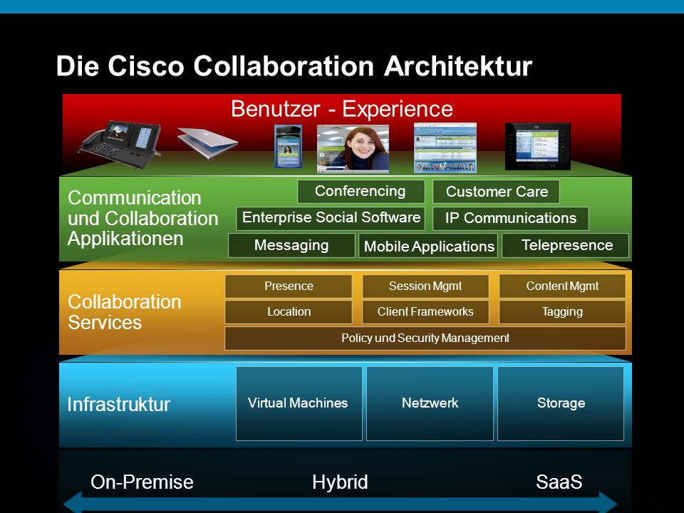 Die Cisco Collaboration Architektur