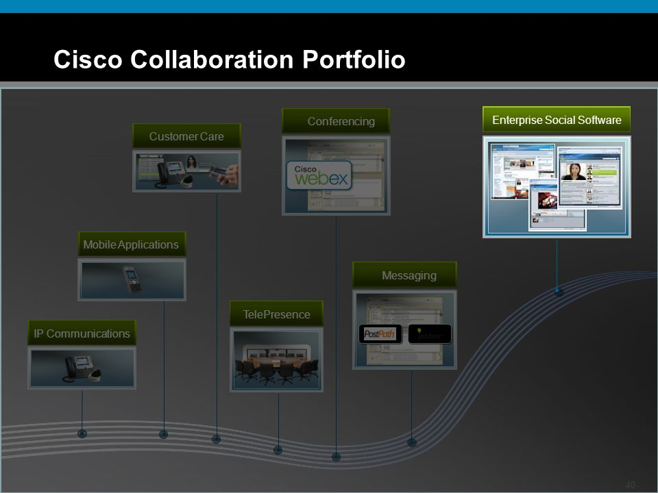 Cisco Collaboration Portfolio