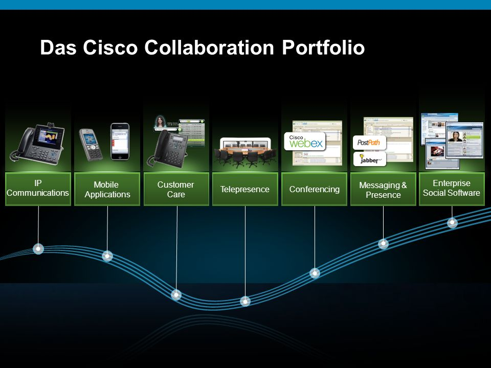 Das Cisco Collaboration Portfolio