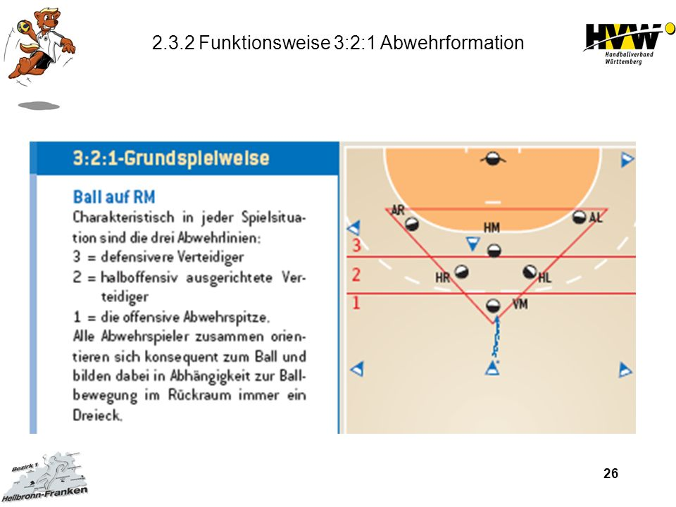 2.3.2 Funktionsweise 3:2:1 Abwehrformation