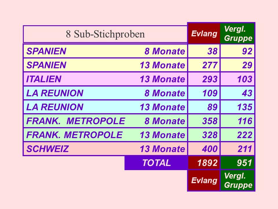 8 Sub-Stichproben SPANIEN 8 Monate 38 92 13 Monate 277 29 ITALIEN 293