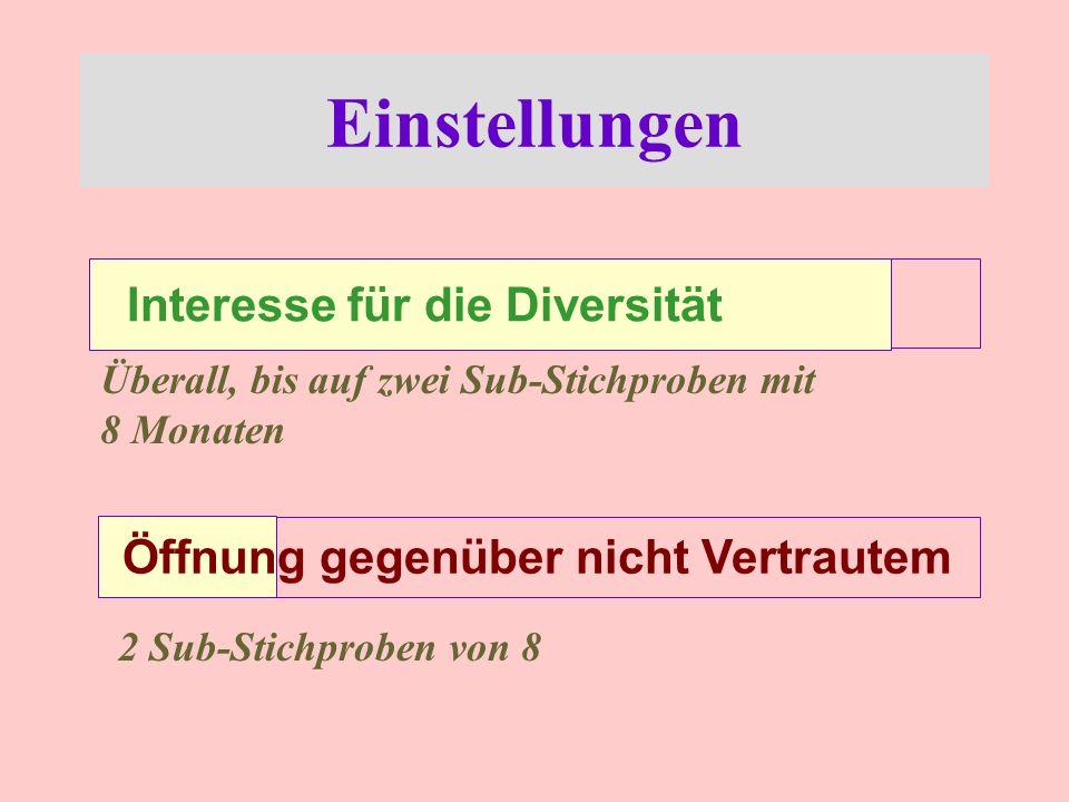 Einstellungen Interesse für die Diversität
