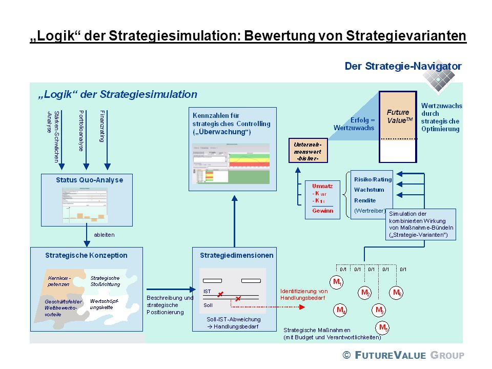 """Logik der Strategiesimulation: Bewertung von Strategievarianten"