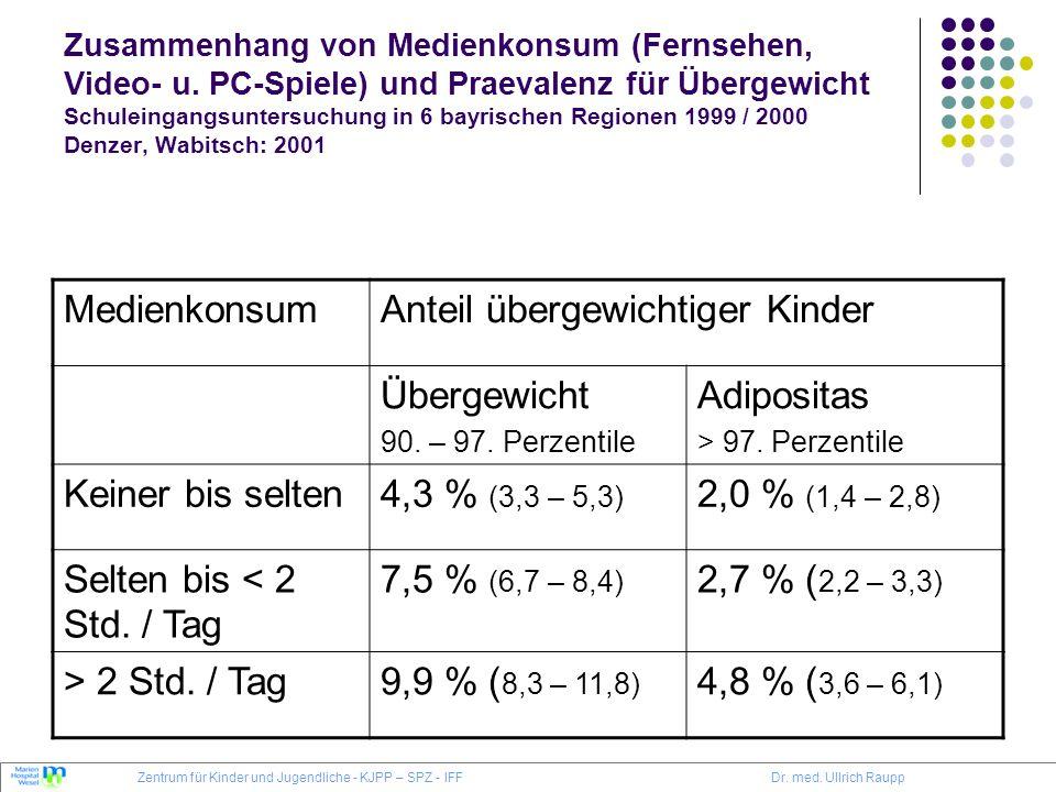 Anteil übergewichtiger Kinder Übergewicht Adipositas Keiner bis selten