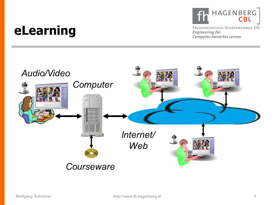 eLearning Audio/Video Computer Internet/Web Courseware