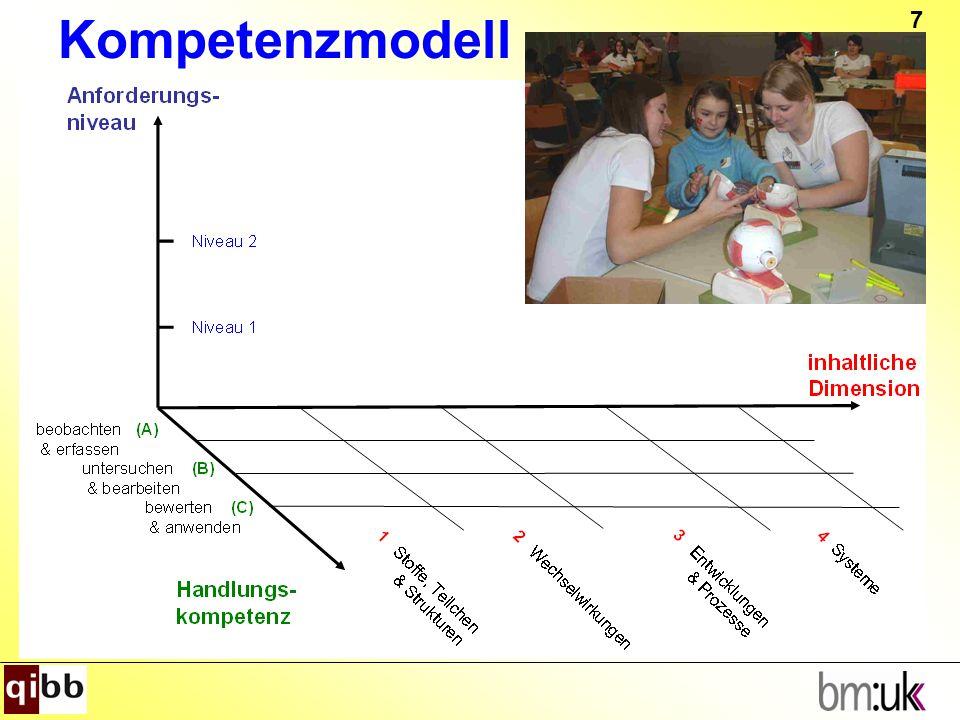 Kompetenzmodell Das Kompetenzmodell umfasst eine Handlungsdimension,