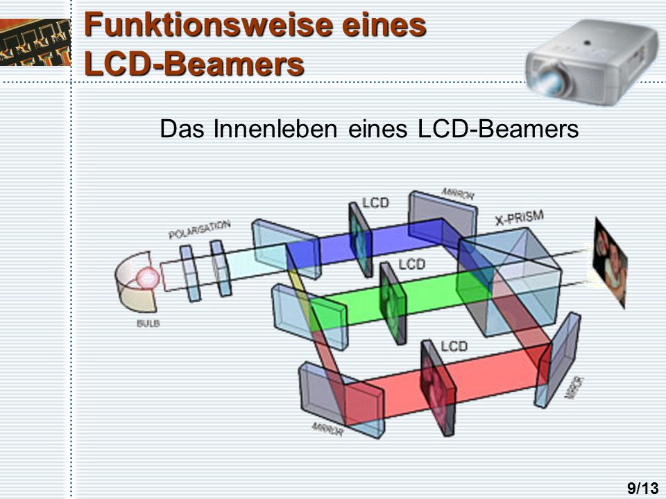 Funktionsweise eines LCD-Beamers