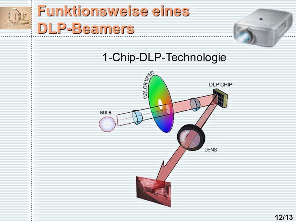 Funktionsweise eines DLP-Beamers