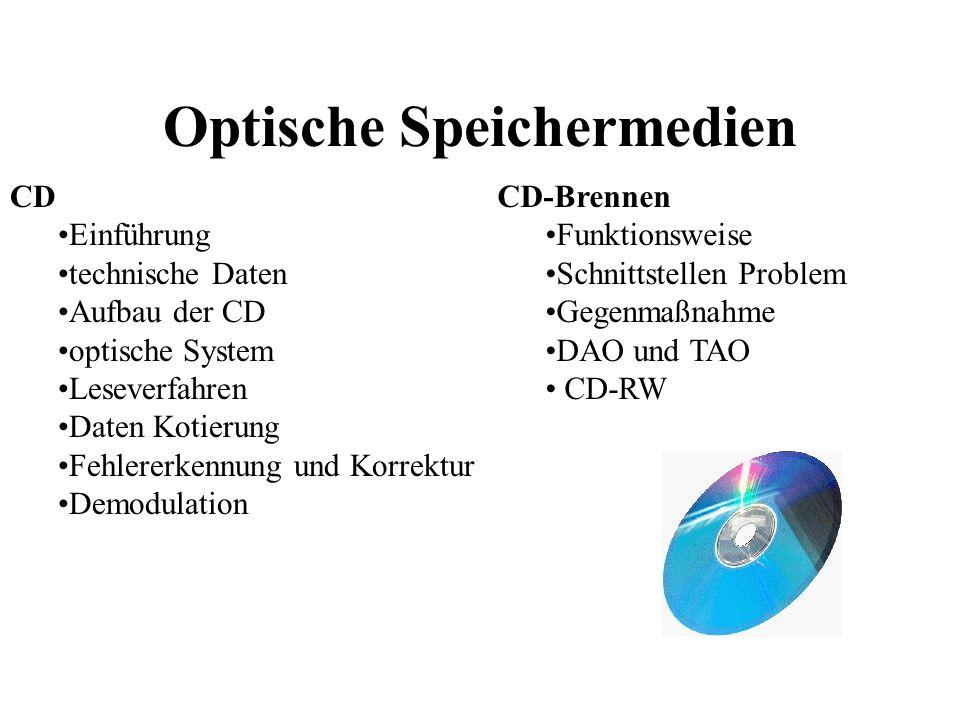 Optische Speichermedien
