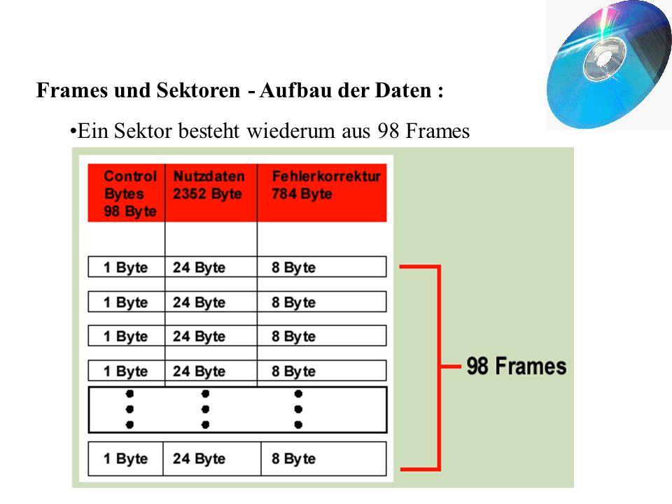 Frames und Sektoren - Aufbau der Daten :
