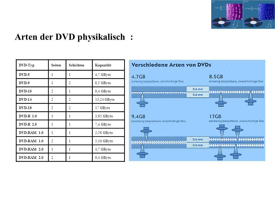 Arten der DVD physikalisch :
