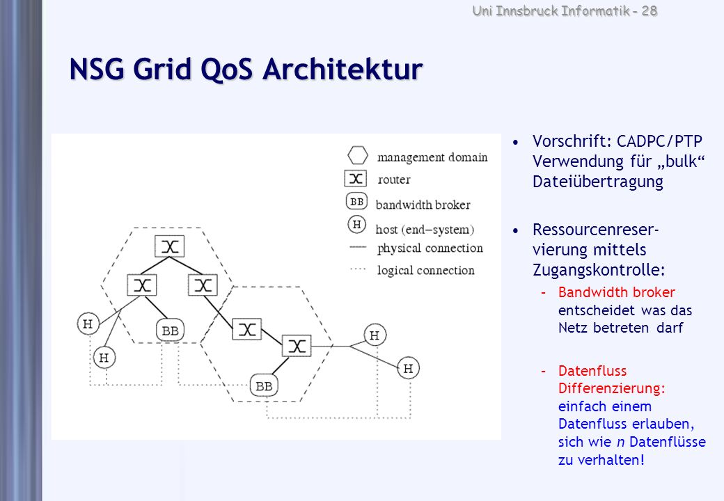 NSG Grid QoS Architektur