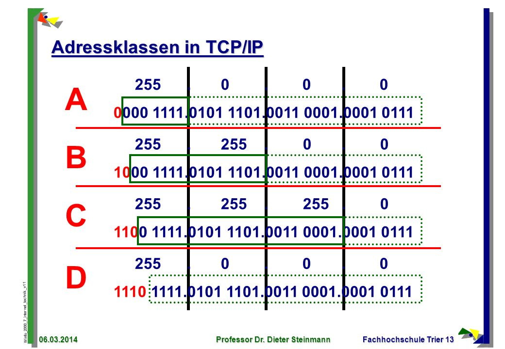 Adressklassen in TCP/IP