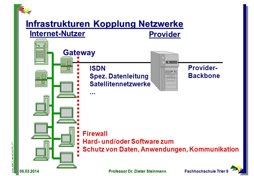 Infrastrukturen Kopplung Netzwerke