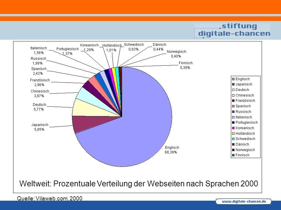 Weltweit: Prozentuale Verteilung der Webseiten nach Sprachen 2000