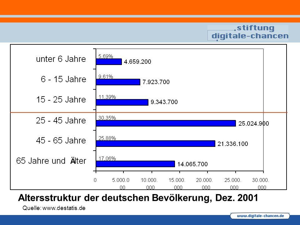 Altersstruktur der deutschen Bevölkerung, Dez. 2001