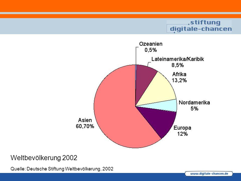 Weltbevölkerung 2002 Quelle: Deutsche Stiftung Weltbevölkerung, 2002