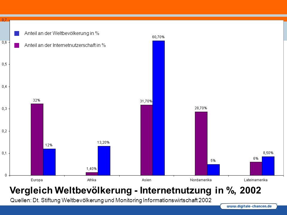 Vergleich Weltbevölkerung - Internetnutzung in %, 2002