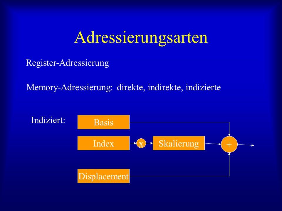 Adressierungsarten Register-Adressierung