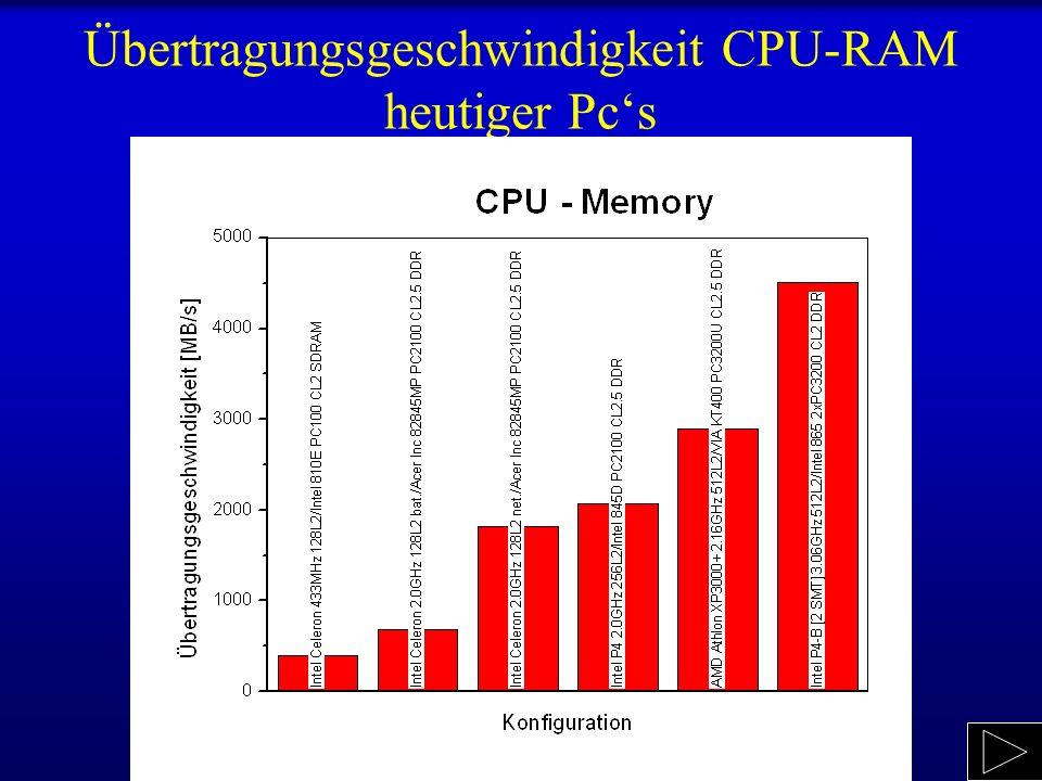 Übertragungsgeschwindigkeit CPU-RAM heutiger Pc's
