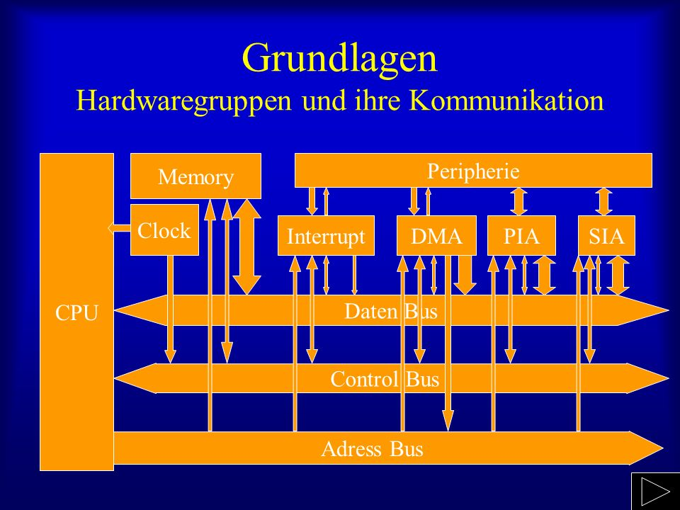 Grundlagen Hardwaregruppen und ihre Kommunikation