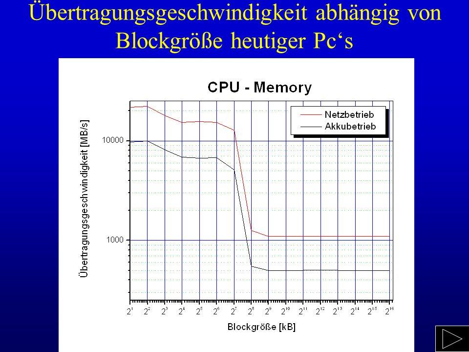 Übertragungsgeschwindigkeit abhängig von Blockgröße heutiger Pc's