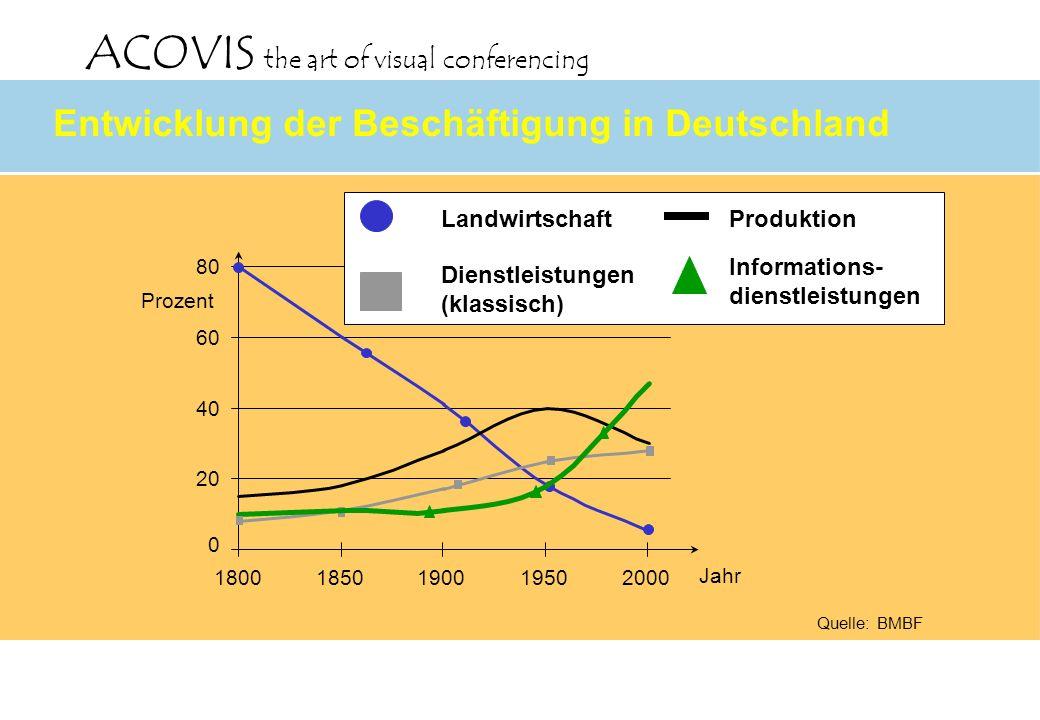 Entwicklung der Beschäftigung in Deutschland