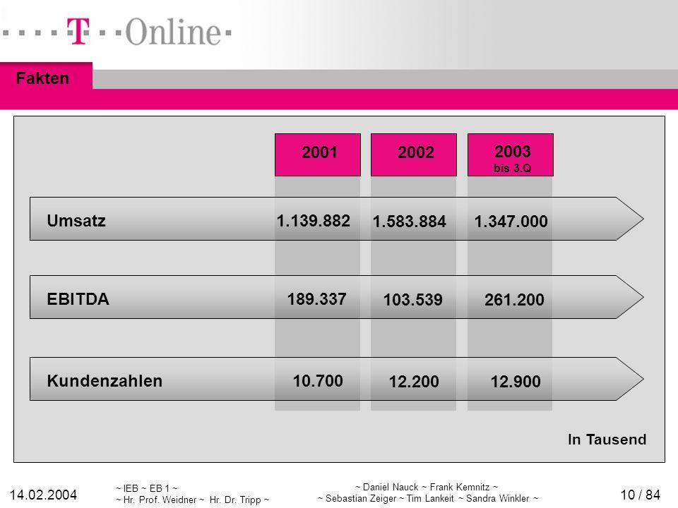 Konzernzahlen Fakten 2001 2002 2003 Umsatz 1.139.882 1.583.884