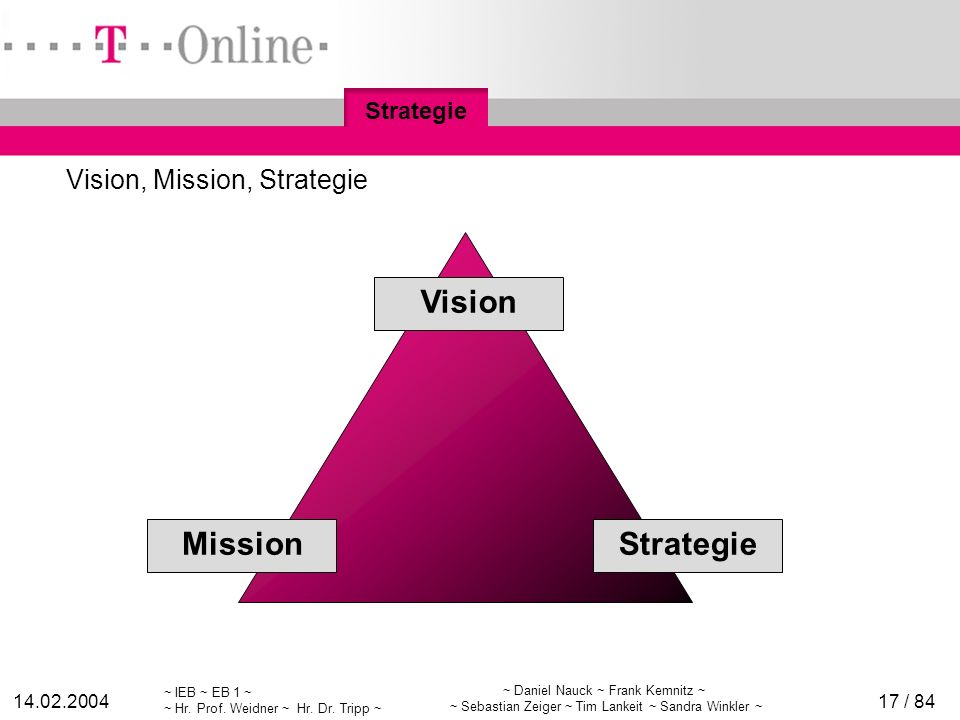 Vision, Mission, Strategie