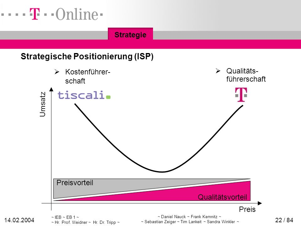 Strategische Positionierung (ISP)