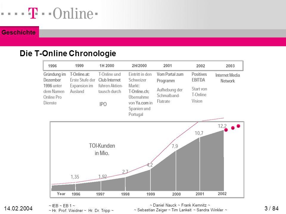 Die T-Online Chronologie