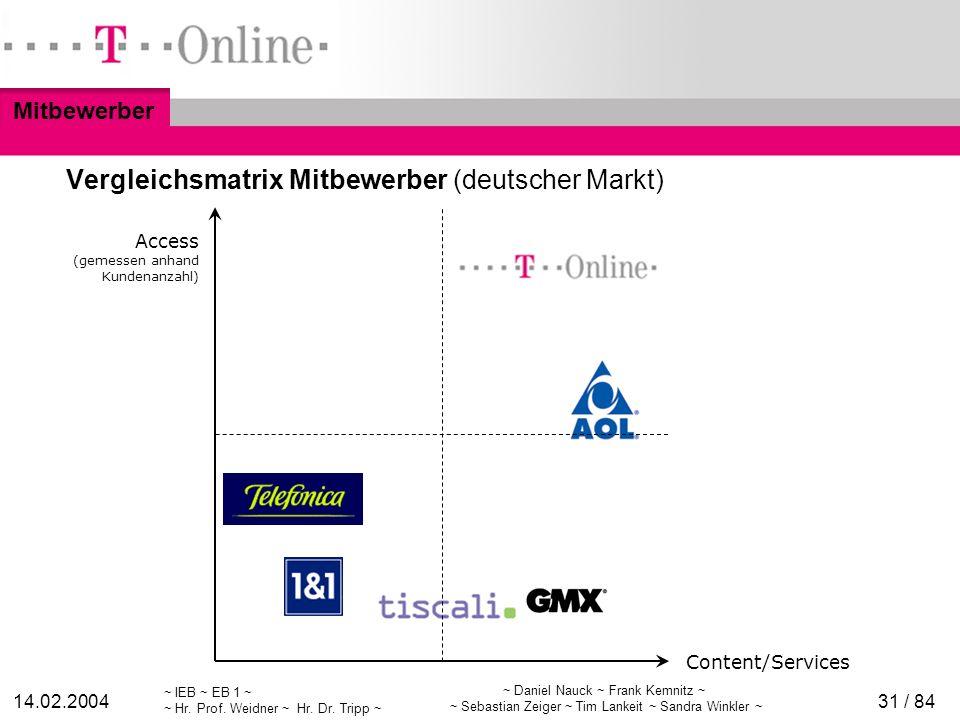 Vergleichsmatrix Mitbewerber (deutscher Markt)