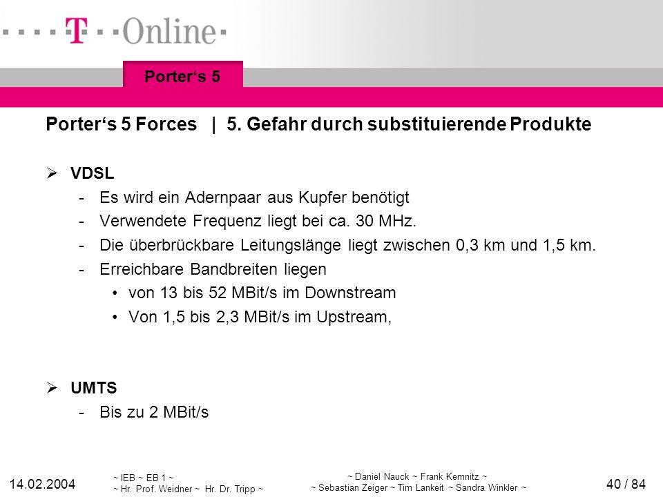 Porter's 5 Forces | 5. Gefahr durch substituierende Produkte