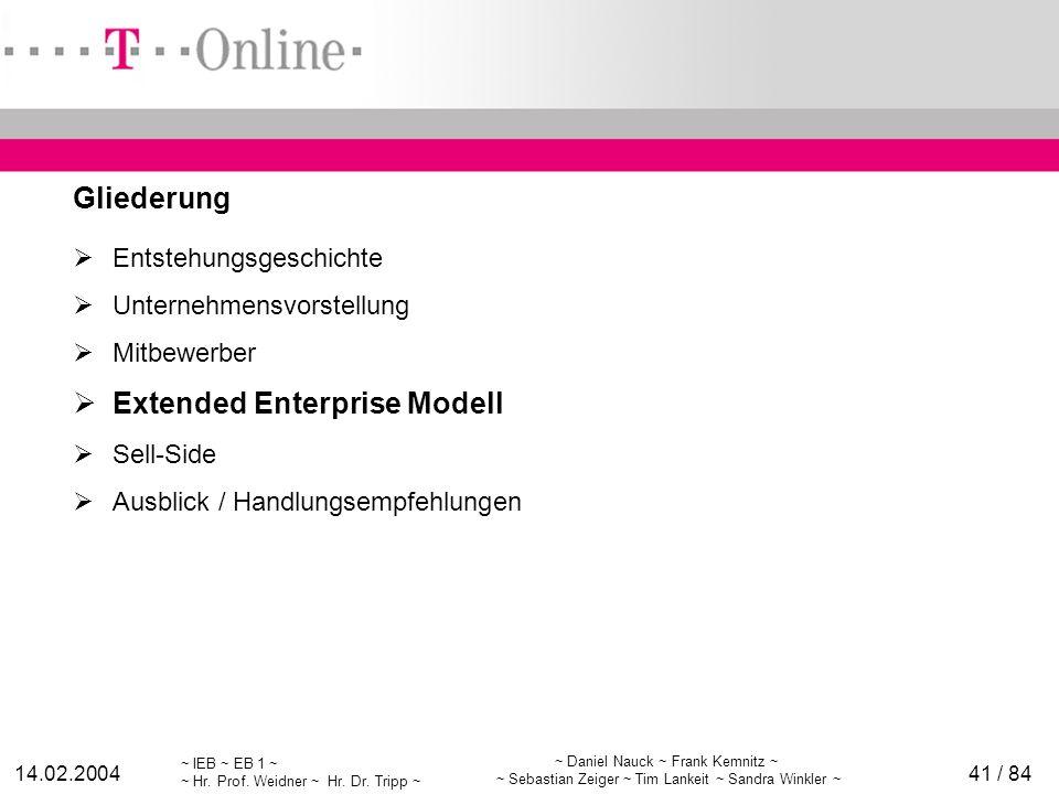 Extended Enterprise Modell