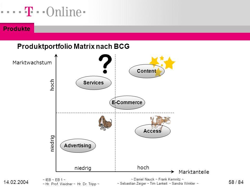 Produktportfolio Matrix nach BCG