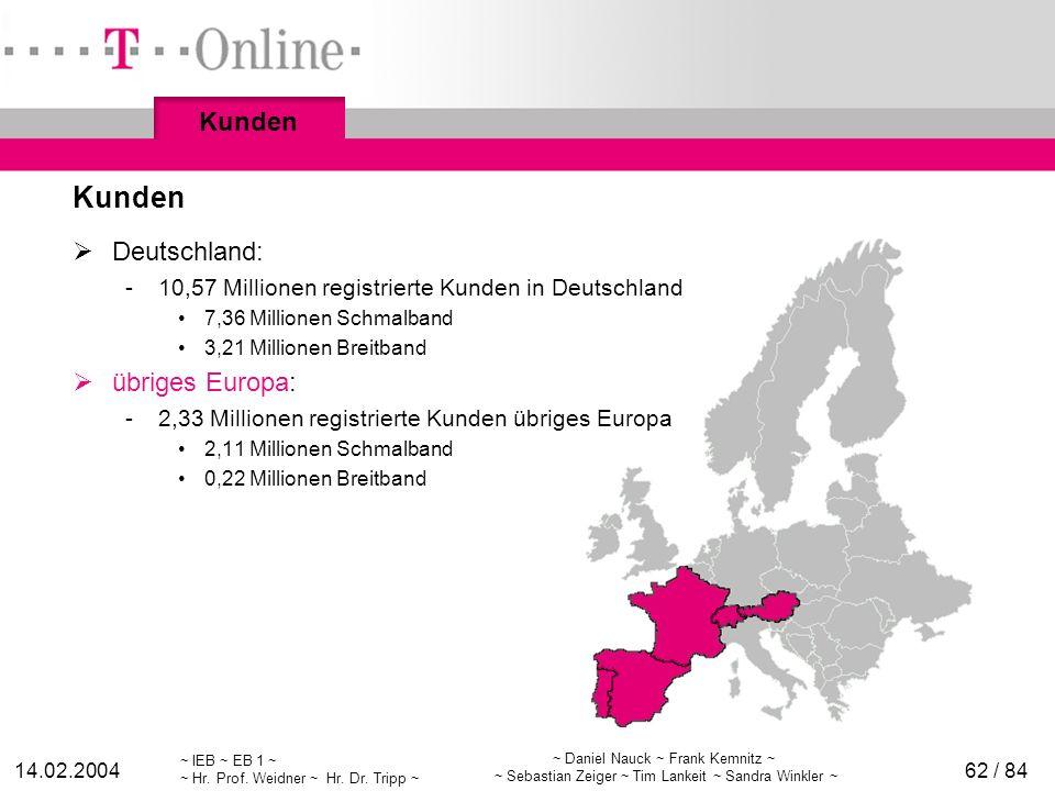 Kunden Kunden Deutschland: übriges Europa: