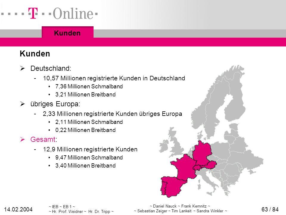Kunden Kunden Deutschland: übriges Europa: Gesamt: