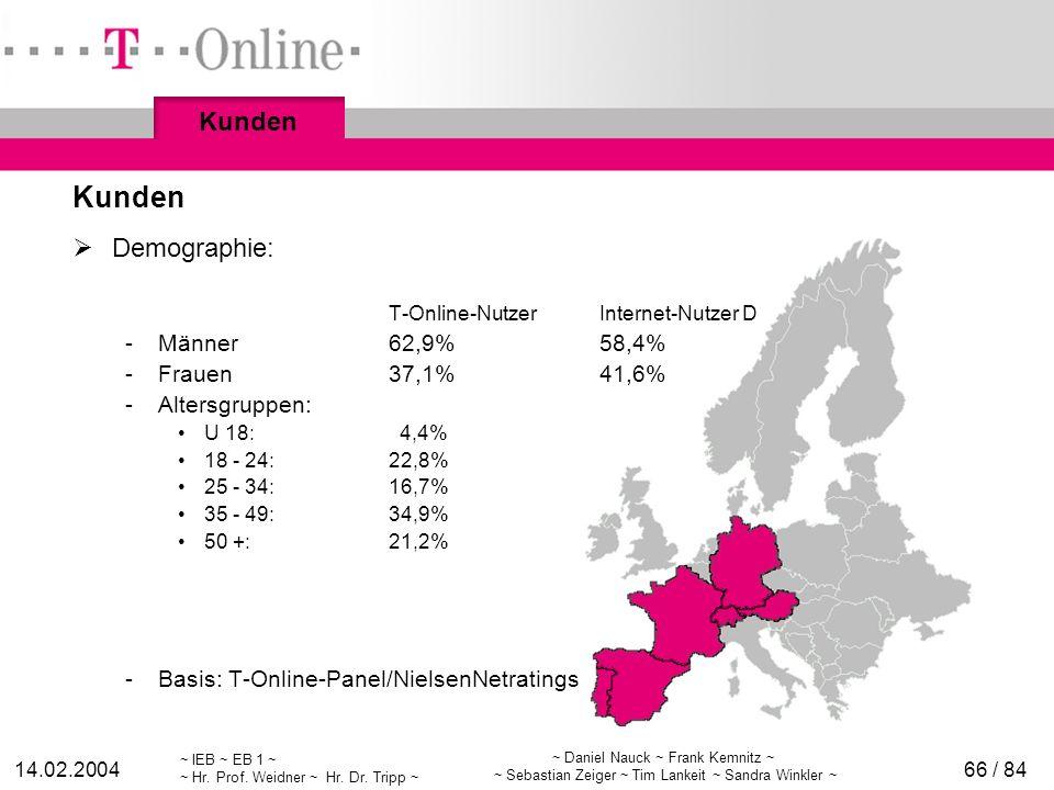Kunden Kunden Demographie: Männer 62,9% 58,4% Frauen 37,1% 41,6%