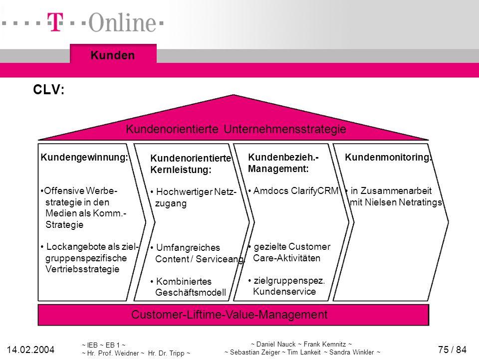 CLV: Kunden Kundenorientierte Unternehmensstrategie